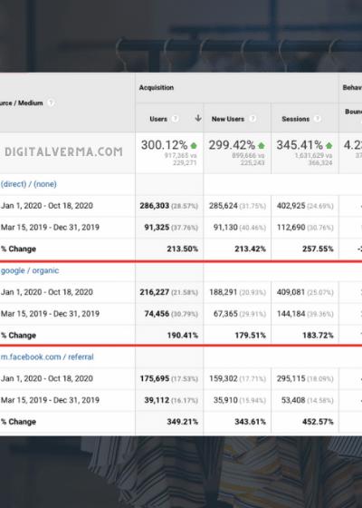 fashion ecommerce analytics screenshot digital verma